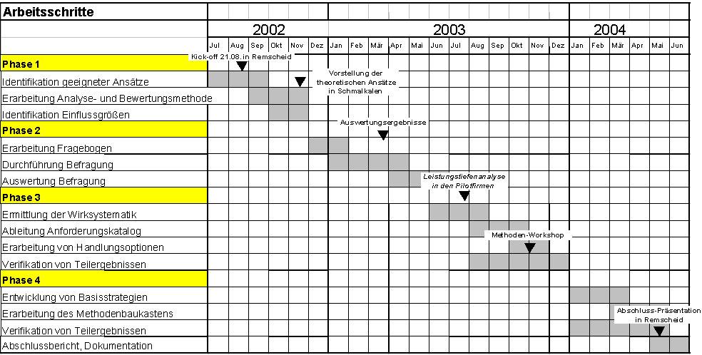 Leistungstiefe - Arbeitsplan